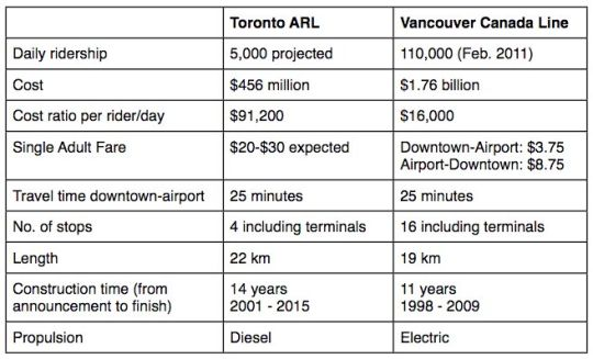 Table, 3 columns, 9 rows: Toronto Air Rail Link vs Vancouver Canada Line