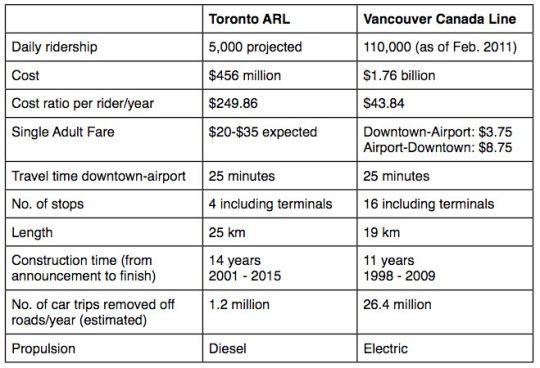 Toronto ARL vs Vancouver Canada Line