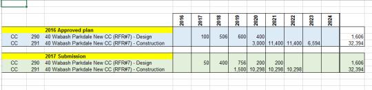 Table showing budget for Wabash Community Centre, 2016 versus 2017, total 32.4 million dollars
