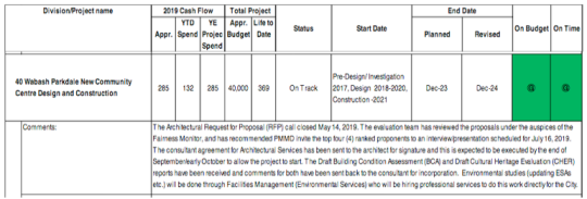 A table from the city's capital budget and plan showing the $40 million total project budget and indicating project is on track